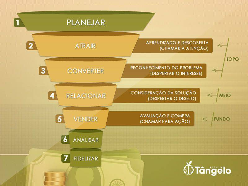 Conheça as etapas do Inbound Marketing utilizando o Funil de Vendas e saiba como aplicar na prática
