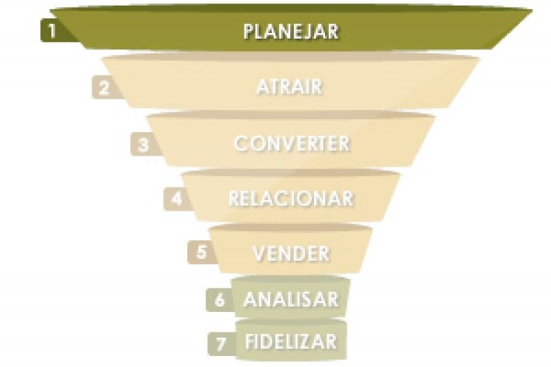 1ª ETAPA DO INBOUND MARKETING – PLANEJAR