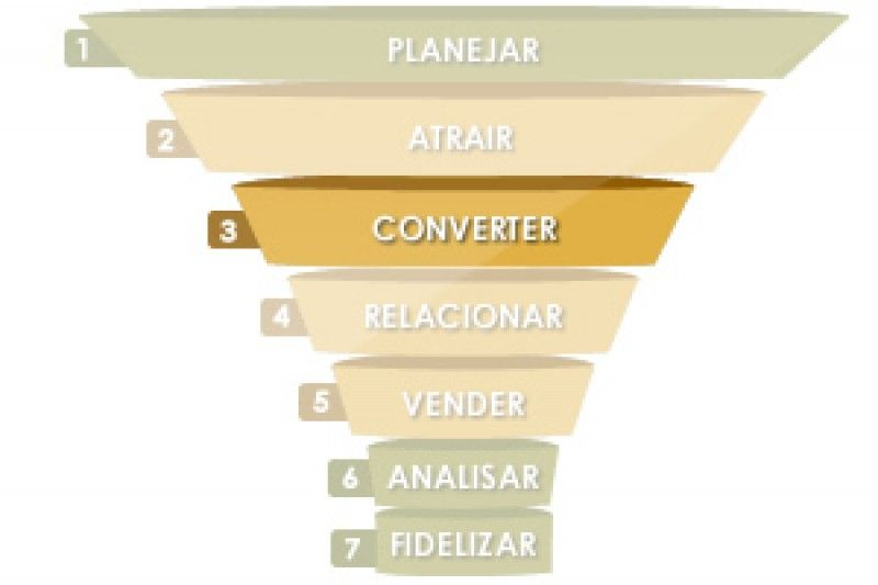 3ª ETAPA DO INBOUND MARKETING – CONVERTER