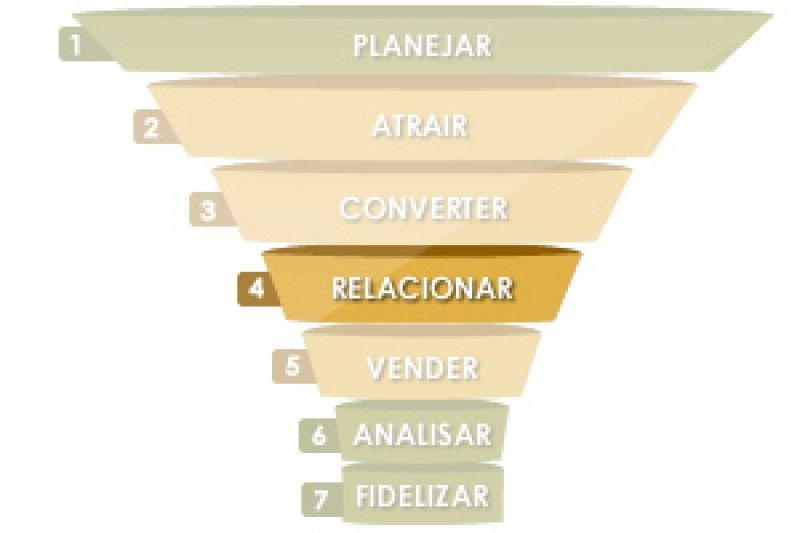 4ª ETAPA DO INBOUND MARKETING – RELACIONAR