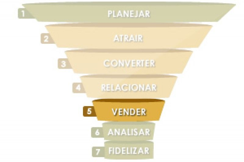 5ª ETAPA DO INBOUND MARKETING – VENDER