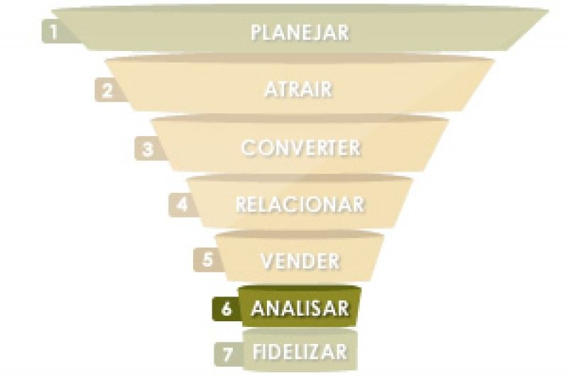 6ª ETAPA DO INBOUND MARKETING – ANALISAR