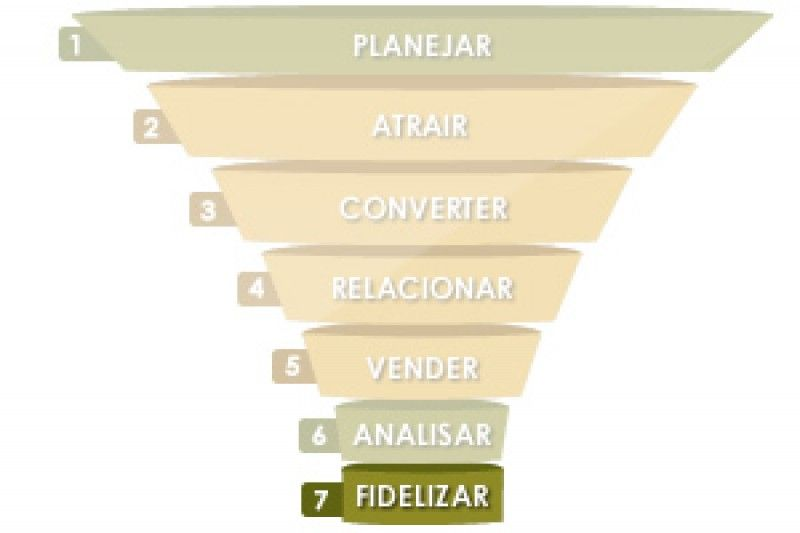 7ª ETAPA DO INBOUND MARKETING – FIDELIZAR